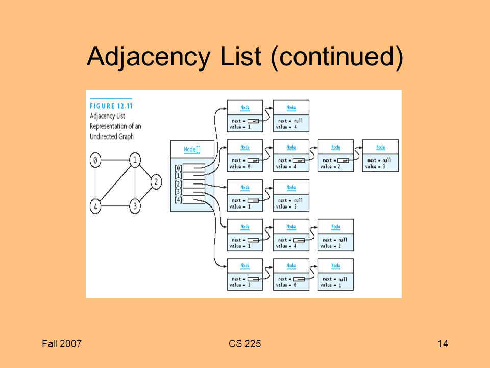 Fall 2007CS Adjacency List (continued)