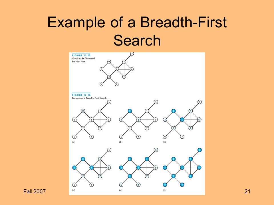Fall 2007CS Example of a Breadth-First Search