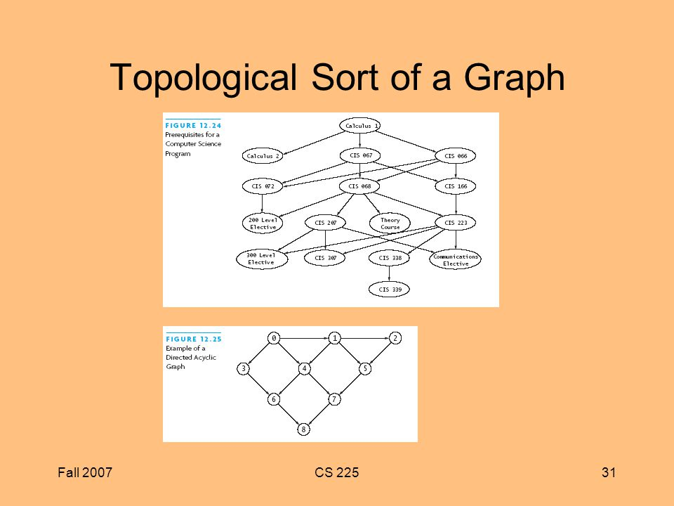 Fall 2007CS Topological Sort of a Graph