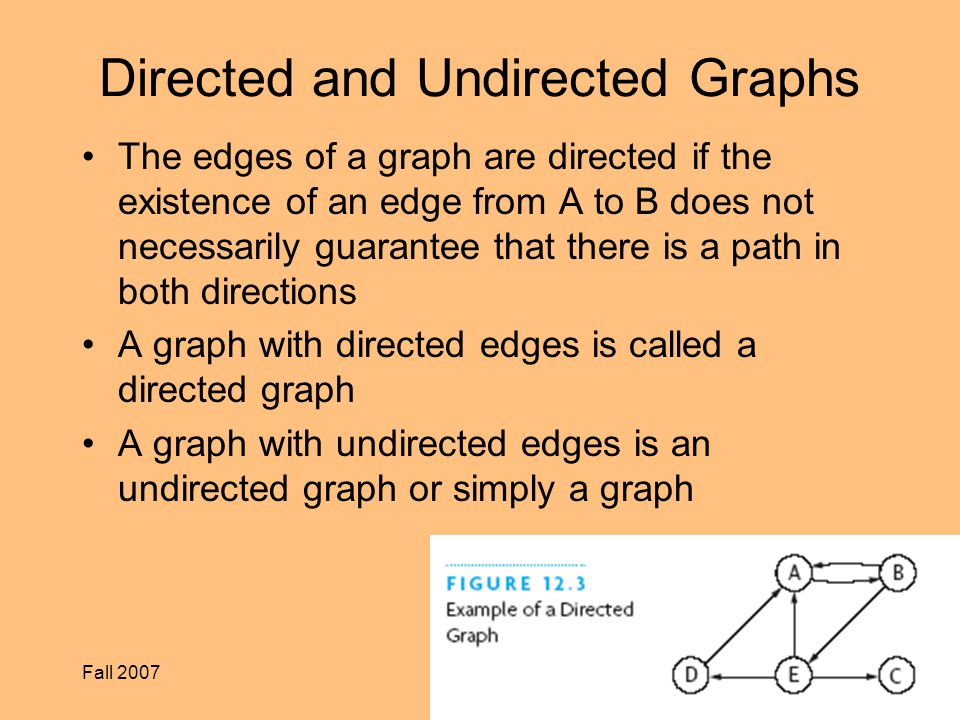Fall 2007CS 2255 Directed and Undirected Graphs The edges of a graph are directed if the existence of an edge from A to B does not necessarily guarantee that there is a path in both directions A graph with directed edges is called a directed graph A graph with undirected edges is an undirected graph or simply a graph
