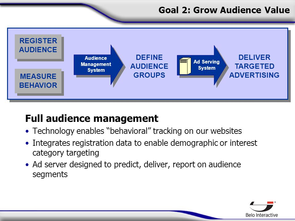 Goal 2: Grow Audience Value Full audience management Technology enables behavioral tracking on our websites Integrates registration data to enable demographic or interest category targeting Ad server designed to predict, deliver, report on audience segments REGISTER AUDIENCE DEFINE AUDIENCE GROUPS DELIVER TARGETED ADVERTISING Ad Serving System MEASURE BEHAVIOR Audience Management System