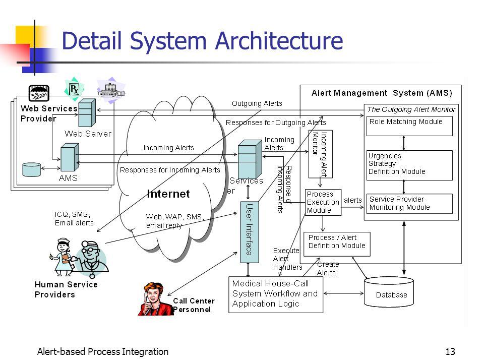 1 alert management system for human and system integration dickson 13 alert based process integration13 detail system architecture altavistaventures Gallery