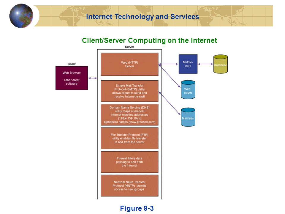 Client/Server Computing on the Internet Figure 9-3 Internet Technology and Services