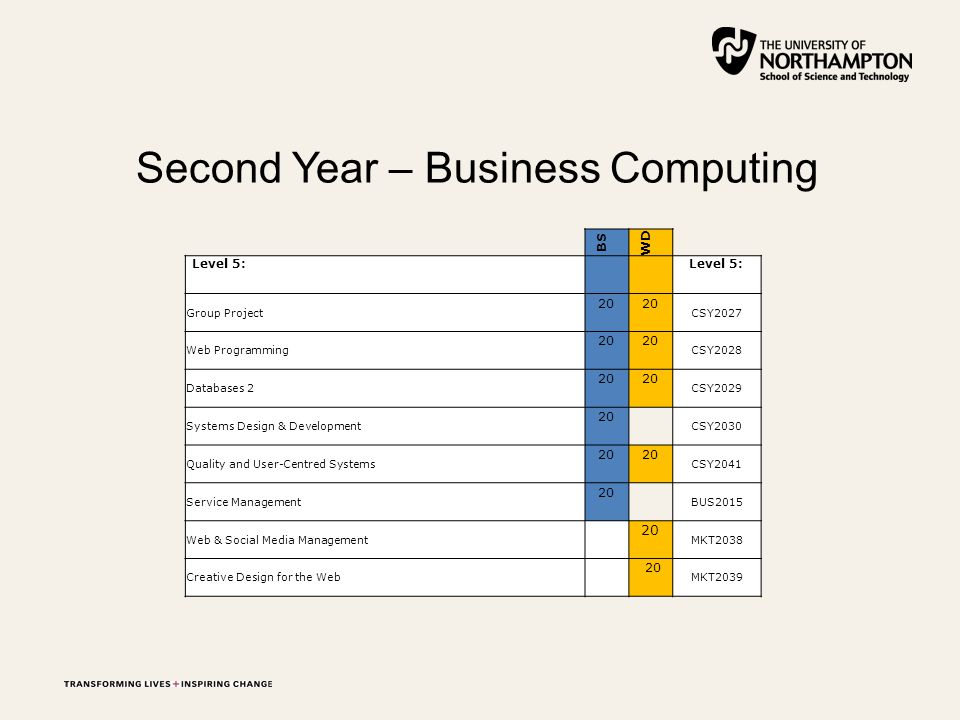 Second Year – Business Computing BS WD Level 5: Group Project 20 CSY2027 Web Programming 20 CSY2028 Databases 2 20 CSY2029 Systems Design & Development 20 CSY2030 Quality and User-Centred Systems 20 CSY2041 Service Management 20 BUS2015 Web & Social Media Management 20 MKT2038 Creative Design for the Web 20 MKT2039