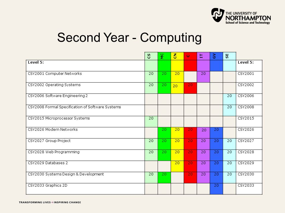 Second Year - Computing CS MC CN C IT GV SE Level 5: CSY2001 Computer Networks20 CSY2001 CSY2002 Operating Systems20 CSY2002 CSY2006 Software Engineering 2 20CSY2006 CSY2008 Formal Specification of Software Systems 20CSY2008 CSY2015 Microprocessor Systems20 CSY2015 CSY2026 Modern Networks 20 CSY2026 CSY2027 Group Project20 CSY2027 CSY2028 Web Programming20 CSY2028 CSY2029 Databases 2 20 CSY2029 CSY2030 Systems Design & Development20 CSY2030 CSY2033 Graphics 2D 20 CSY2033