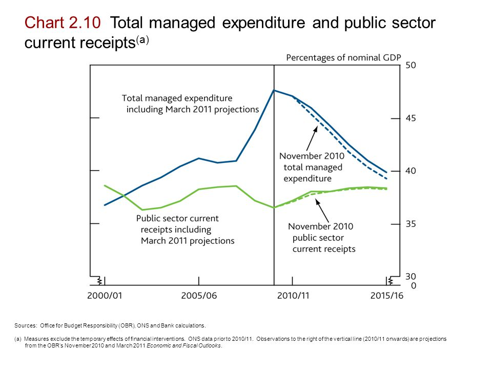 Chart 2.10 Total managed expenditure and public sector current receipts (a) Sources: Office for Budget Responsibility (OBR), ONS and Bank calculations.