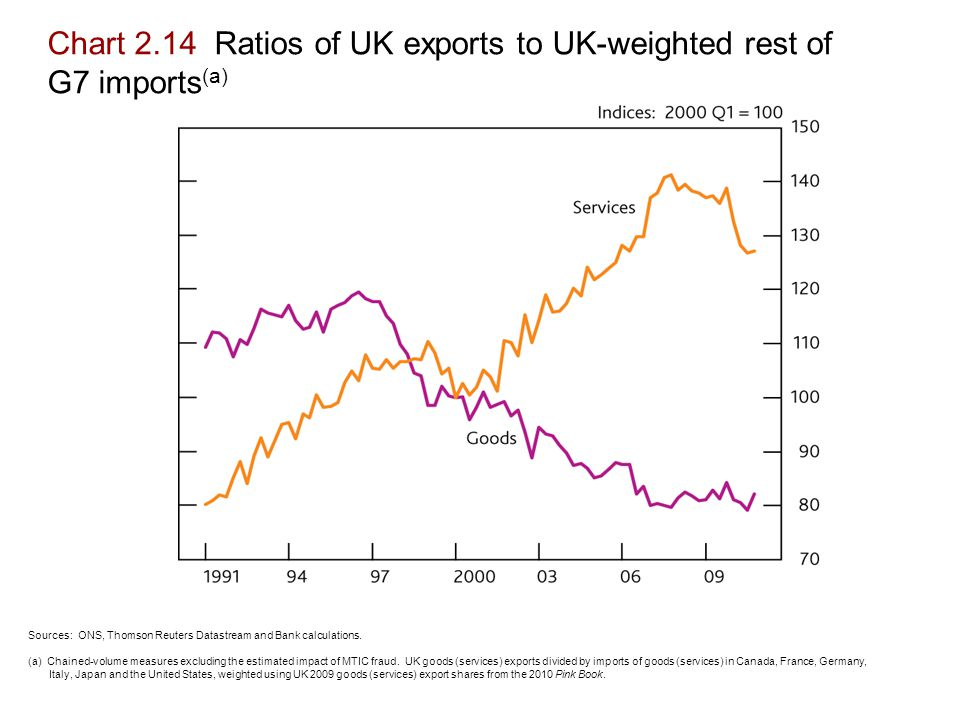 Chart 2.14 Ratios of UK exports to UK-weighted rest of G7 imports (a) Sources: ONS, Thomson Reuters Datastream and Bank calculations.