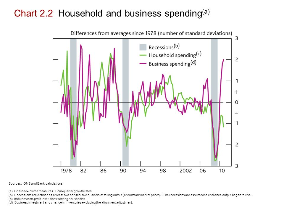 Chart 2.2 Household and business spending (a) Sources: ONS and Bank calculations.