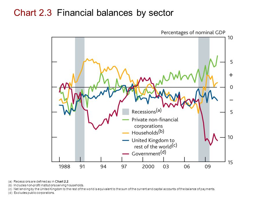 Chart 2.3 Financial balances by sector (a) Recessions are defined as in Chart 2.2.