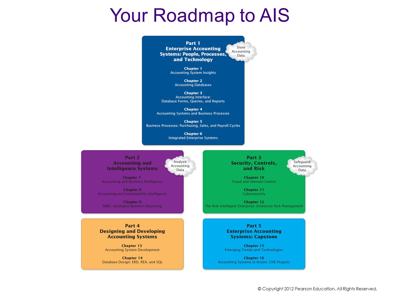 Your Roadmap to AIS © Copyright 2012 Pearson Education. All Rights Reserved.