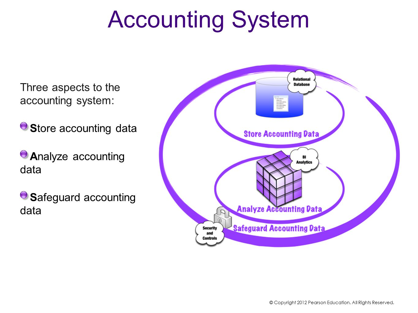 Accounting System Three aspects to the accounting system: Store accounting data Analyze accounting data Safeguard accounting data © Copyright 2012 Pearson Education.