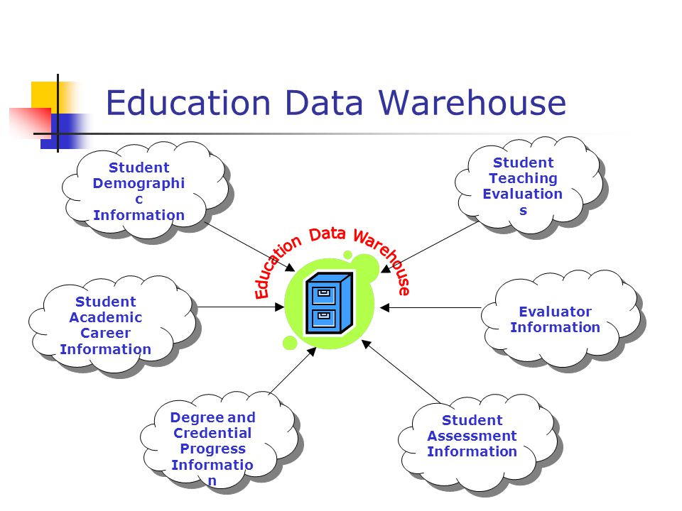 3 education data warehouse student teaching evaluation s evaluator information student demographi c information degree and credential progress informatio n - Education Evaluator