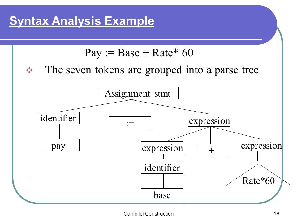 Compiler Construction18 Syntax Analysis Example Pay := Base + Rate* 60  The seven tokens are grouped into a parse tree Assignment stmt identifier pay := expression + identifier base Rate*60