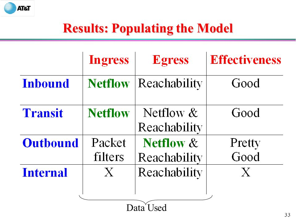 33 Results: Populating the Model Data Used
