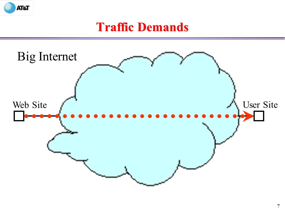 7 Traffic Demands Big Internet Web Site User Site