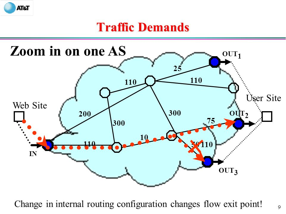 9 Traffic Demands Web Site User Site Zoom in on one AS IN OUT 3 OUT 2 OUT Change in internal routing configuration changes flow exit point.