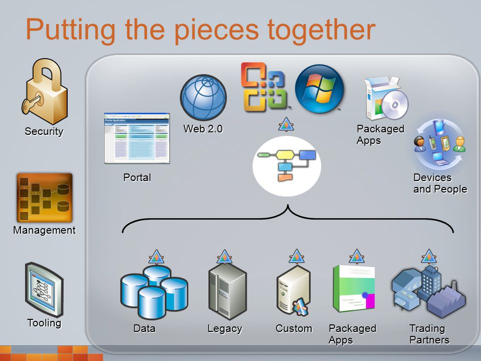 Putting the pieces together Tooling Management DataLegacy Packaged Apps Trading Partners Packaged Apps Devices and People Web 2.0 Portal Security Custom
