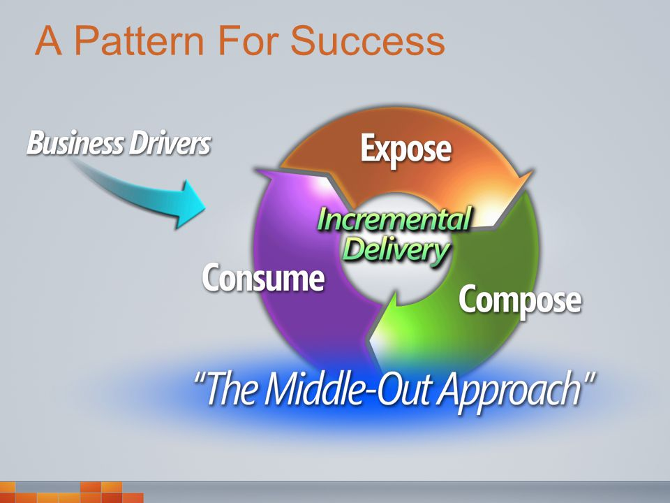 A Pattern For Success