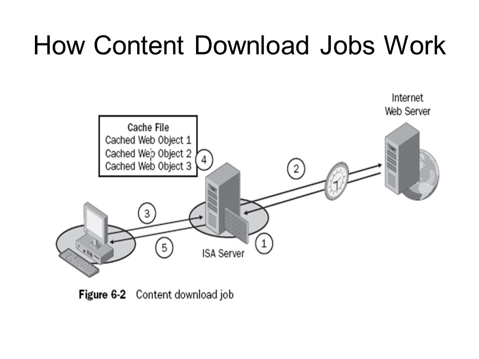 How Content Download Jobs Work
