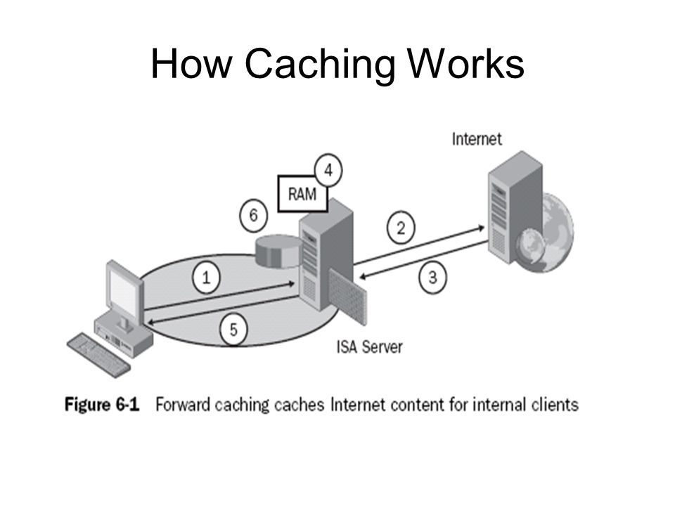 How Caching Works