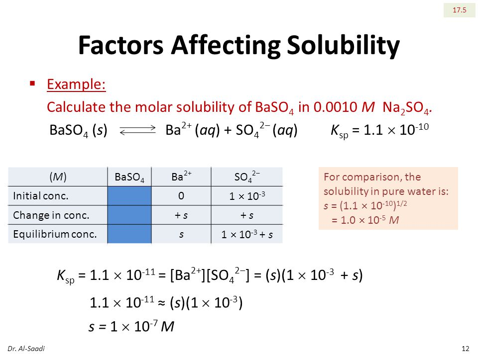 Factors Affecting Solubility  Example: Calculate the molar solubility of BaSO 4 in M Na 2 SO 4.