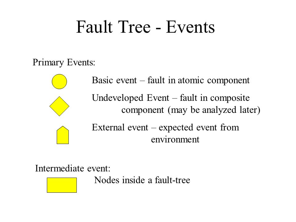 Fault Tree - Events Primary Events: Basic event – fault in atomic component Undeveloped Event – fault in composite component (may be analyzed later) External event – expected event from environment Intermediate event: Nodes inside a fault-tree