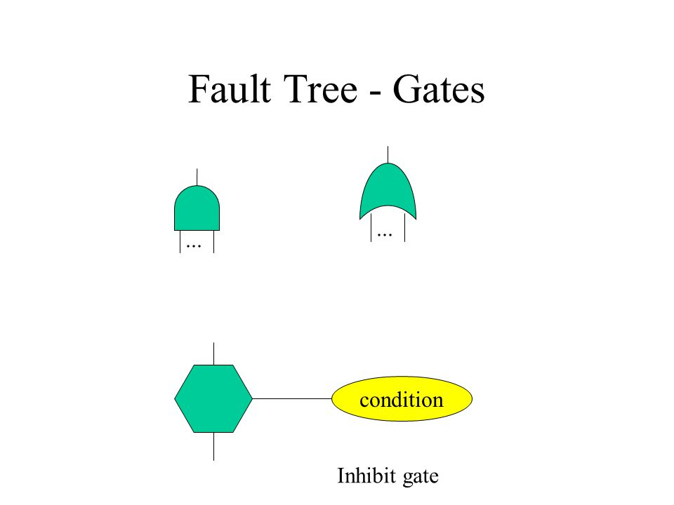 Fault Tree - Gates... condition Inhibit gate