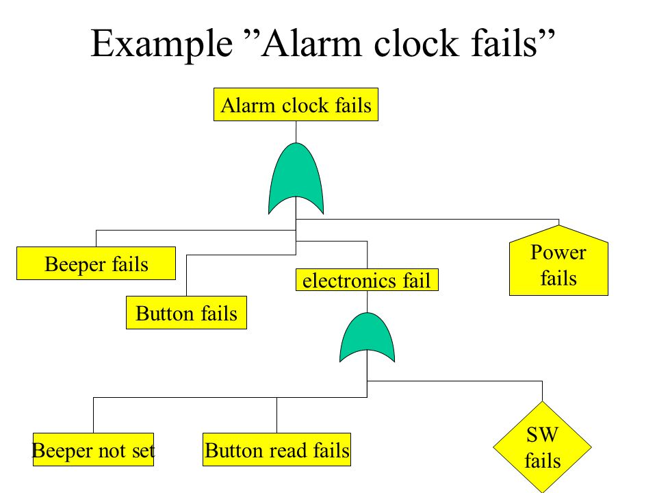Example Alarm clock fails Beeper fails Button fails Alarm clock fails electronics fail SW fails Power fails Button read failsBeeper not set