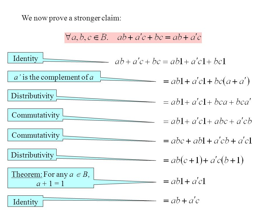 We now prove a stronger claim: Identity a' is the complement of a Distributivity Commutativity Distributivity Theorem: For any a  B, a + 1 = 1 Identity