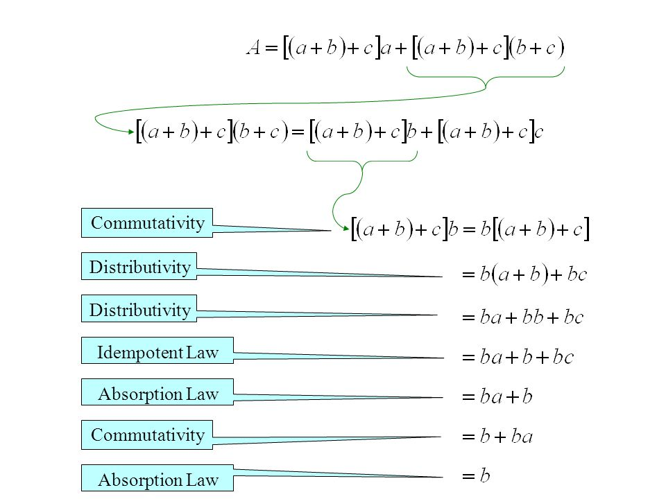 Commutativity Distributivity Idempotent Law Absorption Law Commutativity Absorption Law