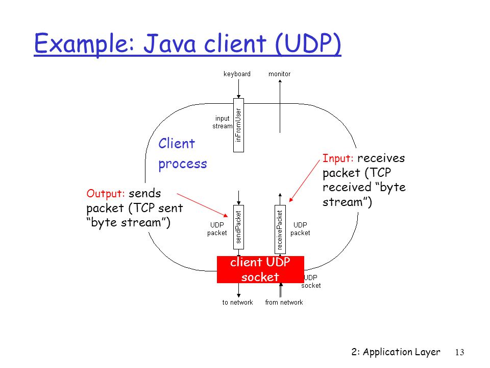 2: Application Layer13 Example: Java client (UDP) Output: sends packet (TCP sent byte stream ) Input: receives packet (TCP received byte stream ) Client process client UDP socket