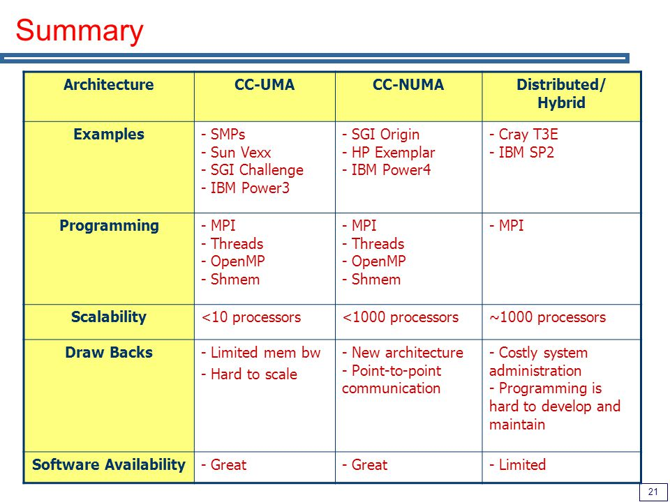 21 Summary ArchitectureCC-UMACC-NUMADistributed/ Hybrid Examples- SMPs - Sun Vexx - SGI Challenge - IBM Power3 - SGI Origin - HP Exemplar - IBM Power4 - Cray T3E - IBM SP2 Programming- MPI - Threads - OpenMP - Shmem - MPI Scalability<10 processors<1000 processors~1000 processors Draw Backs- Limited mem bw - Hard to scale - New architecture - Point-to-point communication - Costly system administration - Programming is hard to develop and maintain Software Availability- Great - Limited