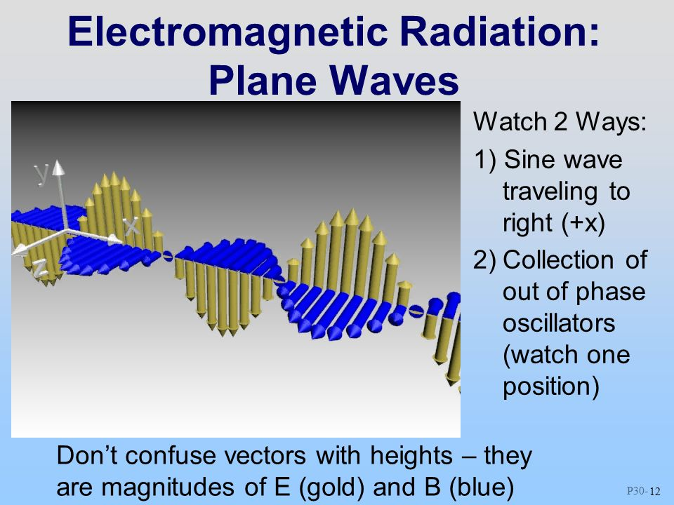 P Electromagnetic Radiation: Plane Waves Watch 2 Ways: 1) Sine wave traveling to right (+x) 2)Collection of out of phase oscillators (watch one position) Don't confuse vectors with heights – they are magnitudes of E (gold) and B (blue)