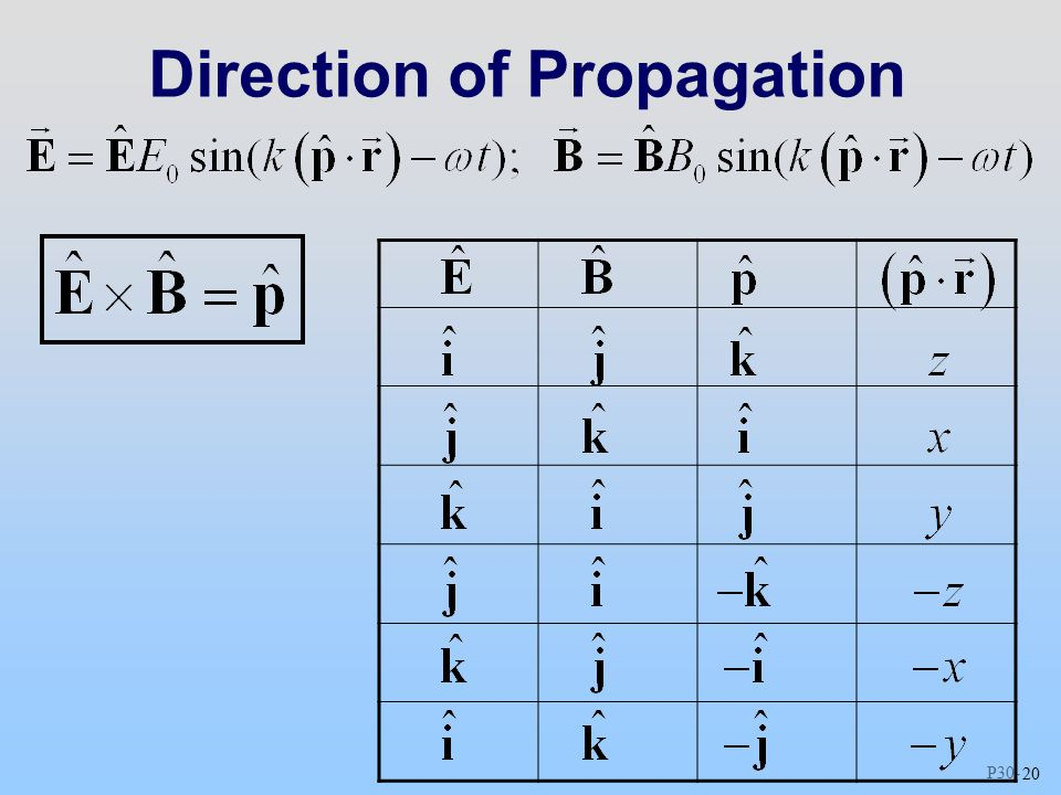 P Direction of Propagation