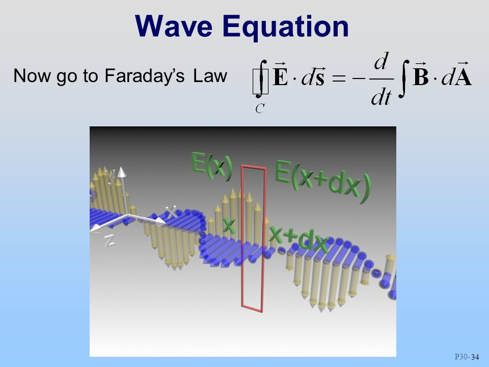 P Wave Equation Now go to Faraday's Law