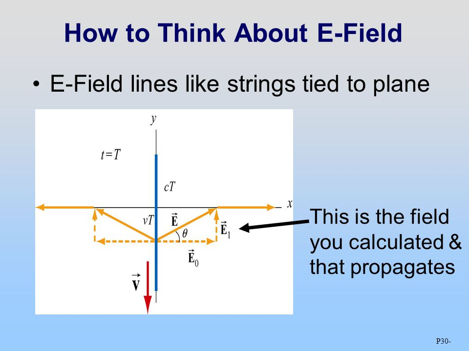 P30 - How to Think About E-Field E-Field lines like strings tied to plane This is the field you calculated & that propagates