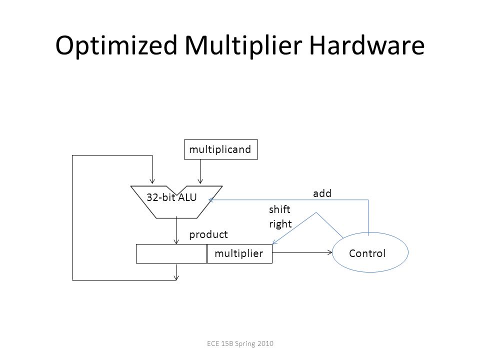 Optimized Multiplier Hardware multiplicand 32-bit ALU multiplier Control add shift right product ECE 15B Spring 2010