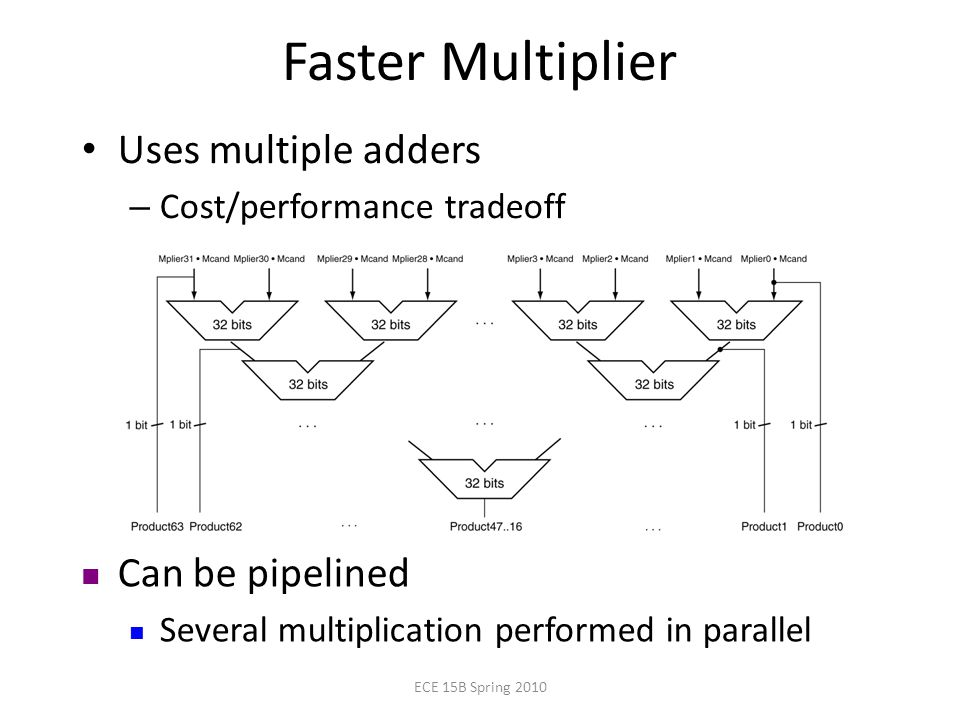 Faster Multiplier Uses multiple adders – Cost/performance tradeoff Can be pipelined Several multiplication performed in parallel ECE 15B Spring 2010