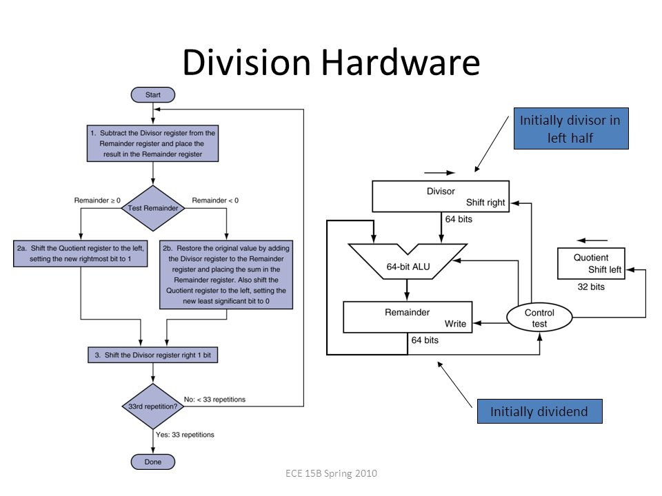 Division Hardware Initially dividend Initially divisor in left half ECE 15B Spring 2010