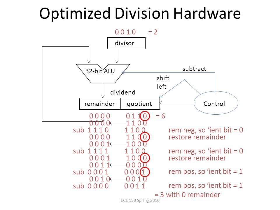 Optimized Division Hardware divisor 32-bit ALU quotient Control subtract shift left dividend remainder = = sub rem neg, so 'ient bit = restore remainder sub rem neg, so 'ient bit = restore remainder sub rem pos, so 'ient bit = sub rem pos, so 'ient bit = 1 = 3 with 0 remainder ECE 15B Spring 2010