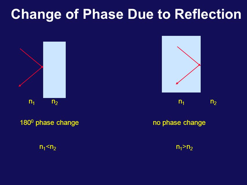 Change of Phase Due to Reflection Lloyd's mirror P2P2 P1P1 S I L Mirror The reflected ray (red) can be considered as an original from the image source at point I.
