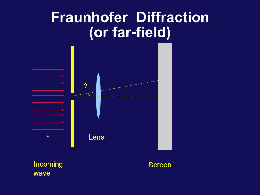 Other Examples What type of an object would create a diffraction pattern shown on the left, when positioned midway between screen and light source .