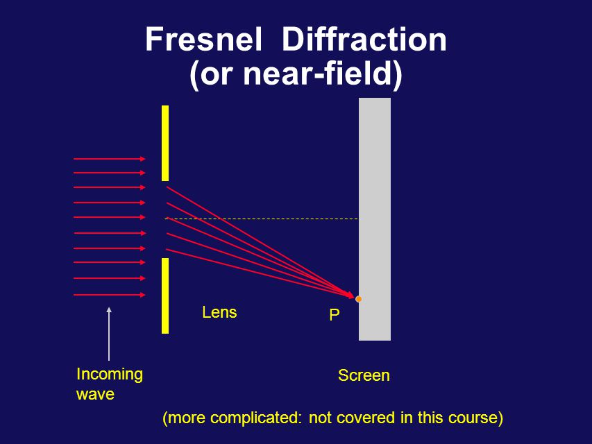 Fraunhofer Diffraction (or far-field) Incoming wave Lens  Screen