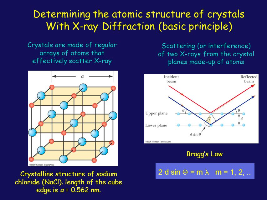 Application X-ray Diffraction by crystals Can we determine the atomic structure of the crystals, like proteins, by analyzing X-ray diffraction patters like one shown .