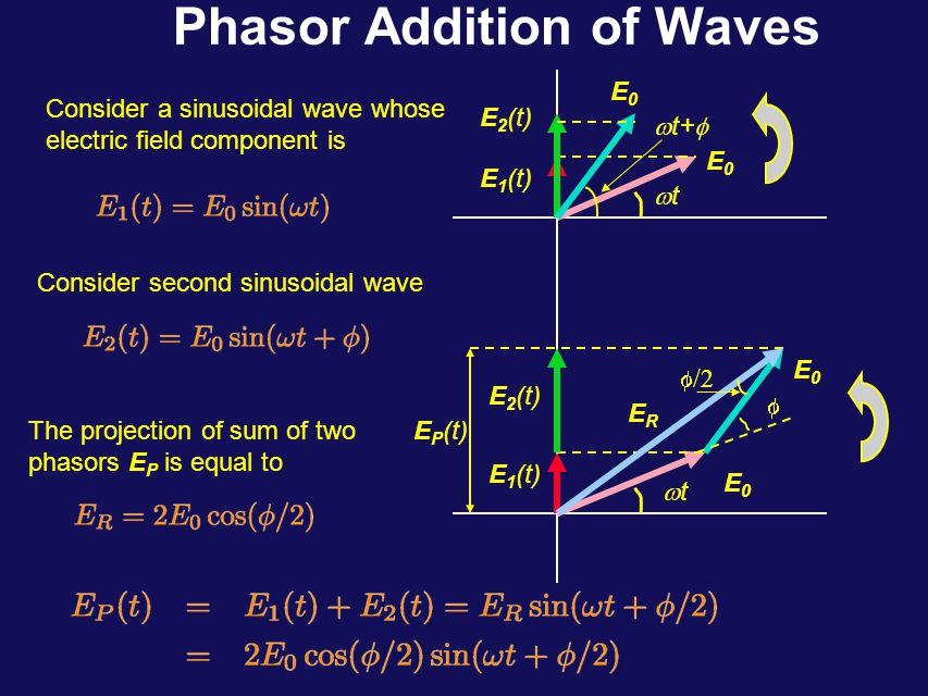The Intensity We can rewrite intensity at point P in terms of distance y Using this relation, we can rewrite expression for the intensity at point P as function of y Constructive interference occurs at where m=+/-1, +/-2 …
