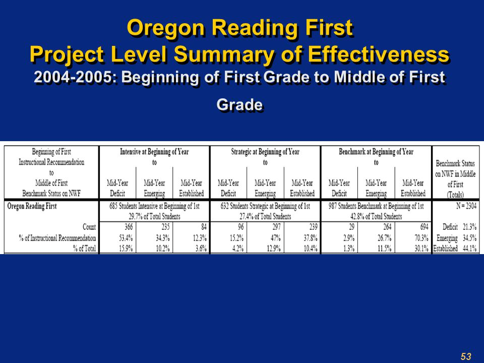 53 Oregon Reading First Project Level Summary of Effectiveness : Beginning of First Grade to Middle of First Grade