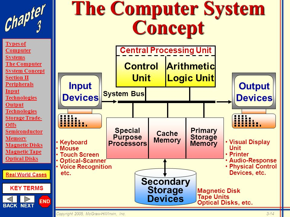END BACKNEXT Types of Computer Systems The Computer System Concept Section II Peripherals Input Technologies Output Technologies Storage Trade- Offs Semiconductor Memory Magnetic Disks Magnetic Tape Optical Disks KEY TERMS Copyright 2005, McGraw-Hill/Irwin, Inc.3-14 Real World Cases The Computer System Concept Central Processing Unit Control Unit Arithmetic Logic Unit System Bus Input Devices Output Devices Secondary Storage Devices Special Purpose Processors Cache Memory Primary Storage Memory Keyboard Mouse Touch Screen Optical-Scanner Voice Recognition etc.