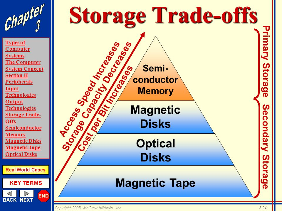 END BACKNEXT Types of Computer Systems The Computer System Concept Section II Peripherals Input Technologies Output Technologies Storage Trade- Offs Semiconductor Memory Magnetic Disks Magnetic Tape Optical Disks KEY TERMS Copyright 2005, McGraw-Hill/Irwin, Inc.3-24 Real World Cases Storage Trade-offs Magnetic Tape Magnetic Disks Semi- conductor Memory Optical Disks Secondary Storage Primary Storage Access Speed Increases Storage Capacity Decreases Cost per Bit Increases