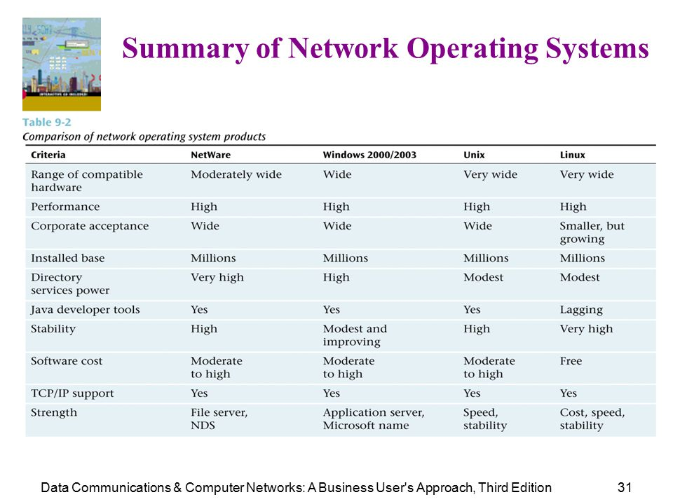 Data Communications & Computer Networks: A Business User s Approach, Third Edition31 Summary of Network Operating Systems