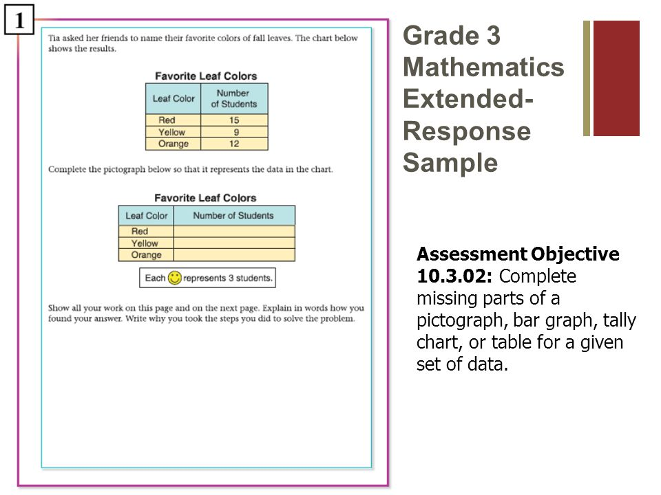 Grade 5 Mathematics Short-Response Sample Assessment Objective : Apply the fundamental counting principle in a simple problem (e.g., How many different combinations of one–scoop ice cream cones can be made with 3 flavors and 2 types of cones ).